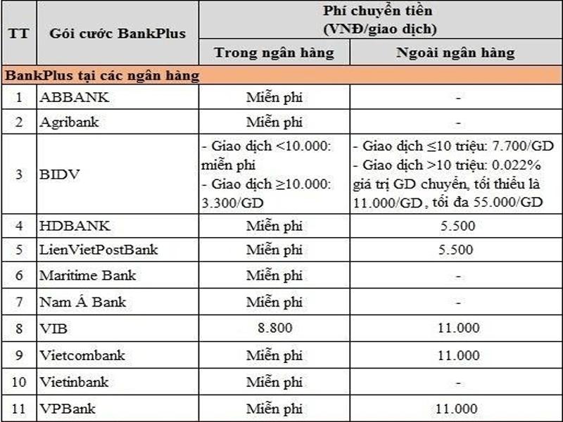 BankPlus tại các ngân hàng khác