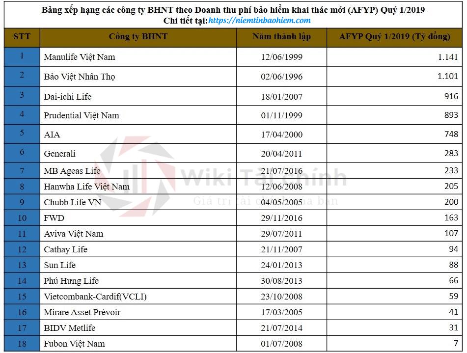 Bảng xếp hạng các công ty bảo hiểm nhân thọ tại Việt Nam năm 2019 4
