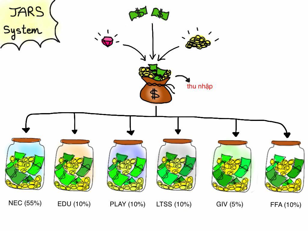 6 chiếc lọ Tài chính: Phương pháp quản lý tiền 6 chiếc hũ kỳ diệu ...
