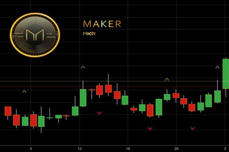 Tiền điện tử Maker (MKR) là gì? Ví lưu trữ MKR - Có nên đầu tư MKR?