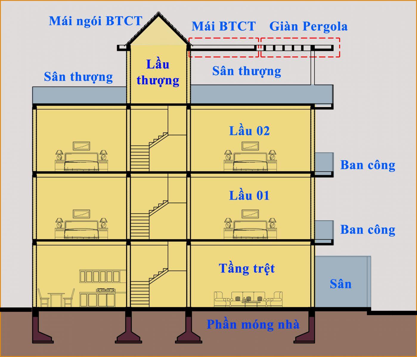 Tổng diện tích sàn là gì? Những điều bạn cần lưu ý