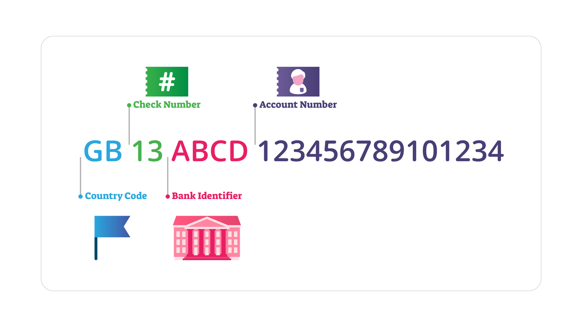 IBAN Numbers: Your Complete Guide