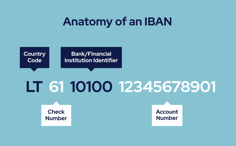 Số IBAN Number là gì? Điều bạn cần biết